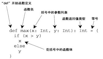 图来源于:《Scala编程》