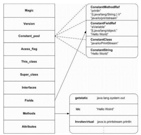 class文件结构