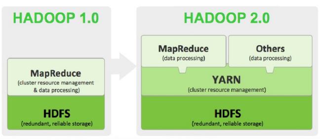 Hadoop 1.0和2.0