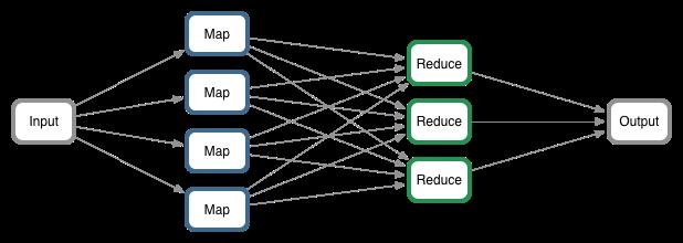 一个简单的MapReduce执行流程