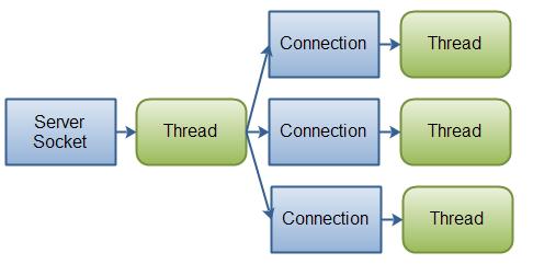 典型IO服务器设计
