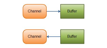 Channel 和 Buffer