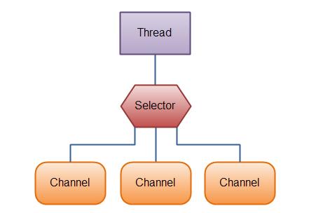 Selector和Channel的关系