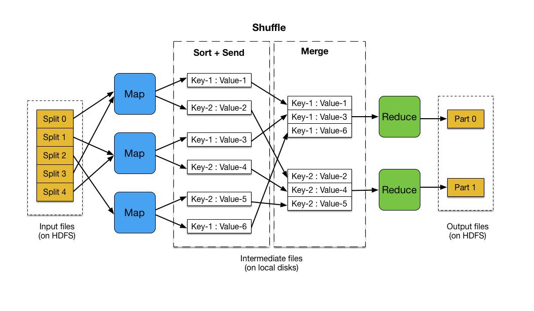 MapReduce计算模型的运行机制