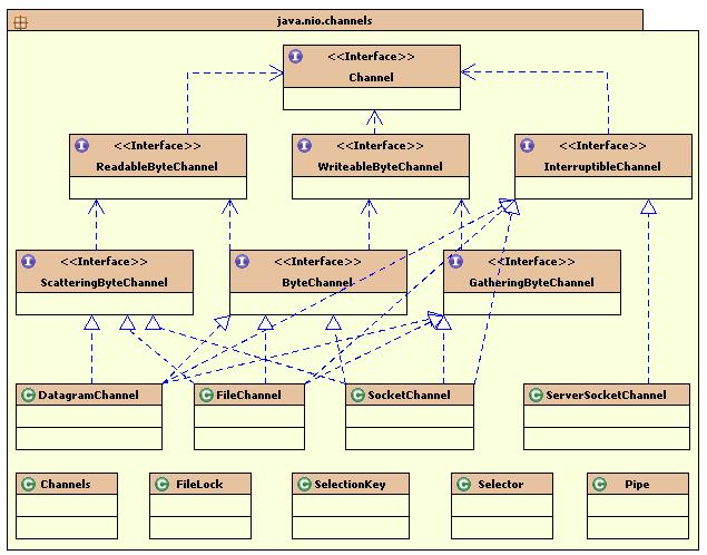 Channel结构关系图