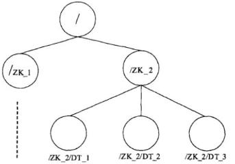 Zookeeper数据模型