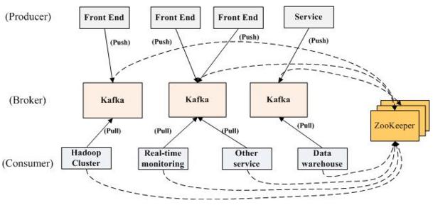 Kafka集群分布