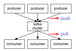 kafka消息生产/消费