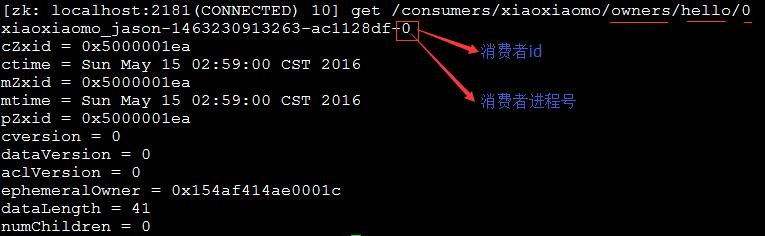 消费者进程ID
