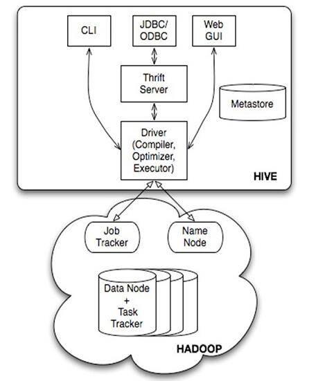 Hive的系统架构