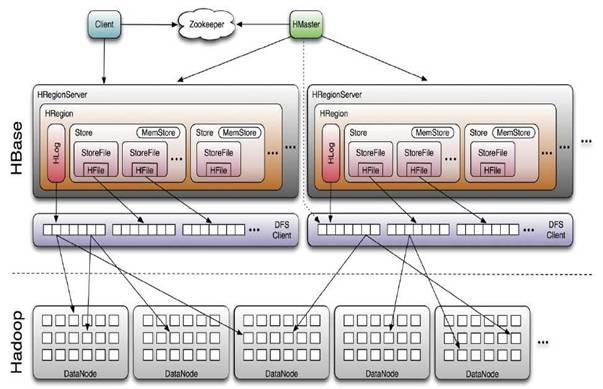 HBase的基本架构