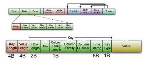HFile文件内部结构