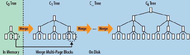 lSM+树中的多页数据块迭代合并的过程