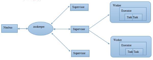 Storm 体系架构图
