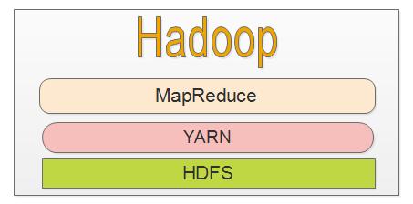 Hadoop 三大核心组件
