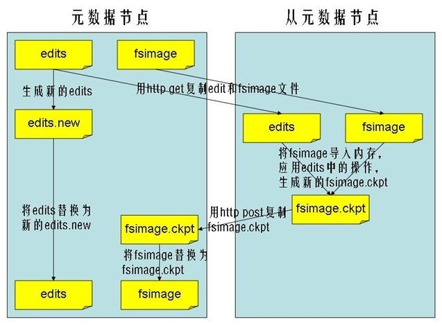 SecondaryNameNode工作流程