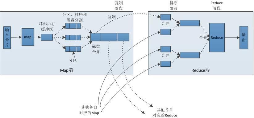 .MapReduce的Shuffle和排序,图片来源:http://weixiaolu.iteye.com/blog/1474172