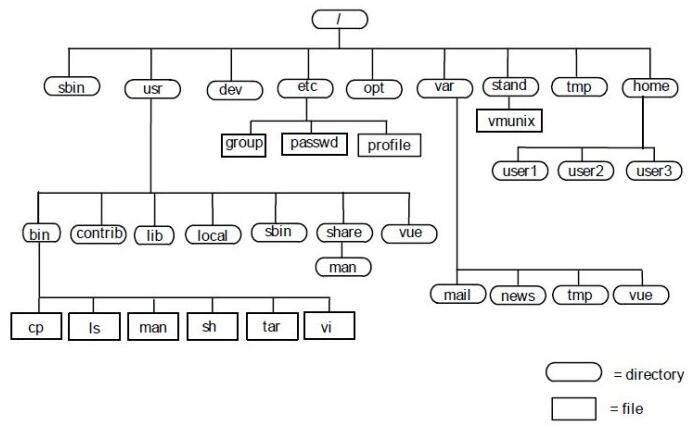 rootfs,基本树结构截图