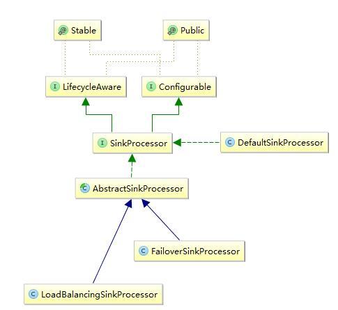 Sink Processors 结构图