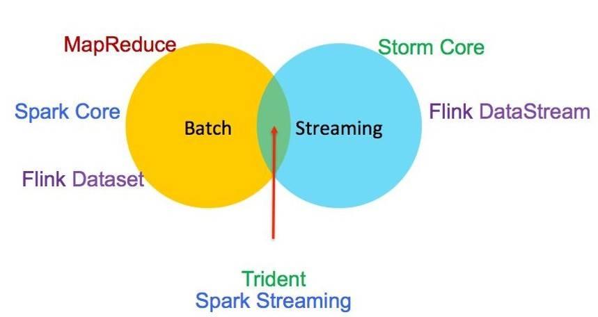 Spark Streaming 在流式计算中的位置
