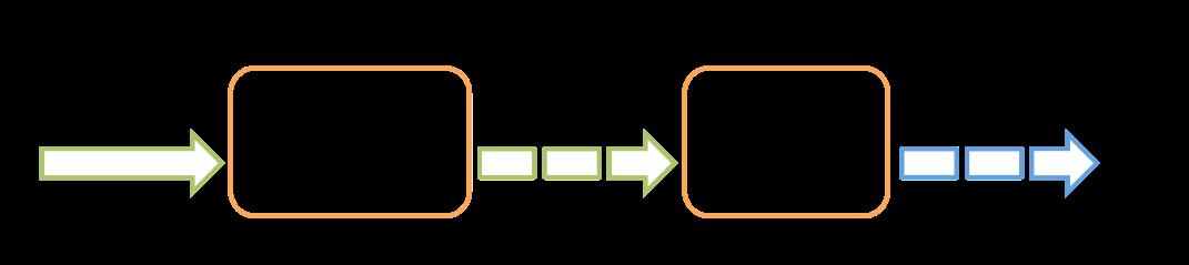 Spark Streaming 计算模型