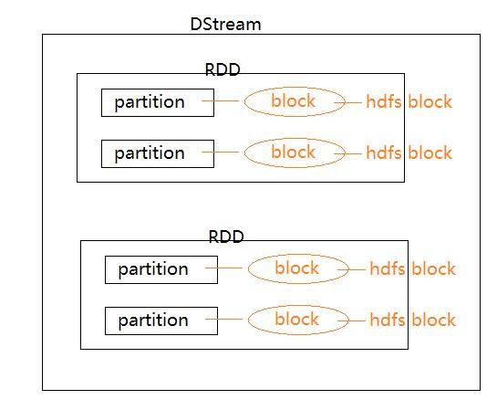 Spark Streaming DStream 图解