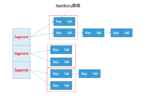 Java7 HashEntry内部结构