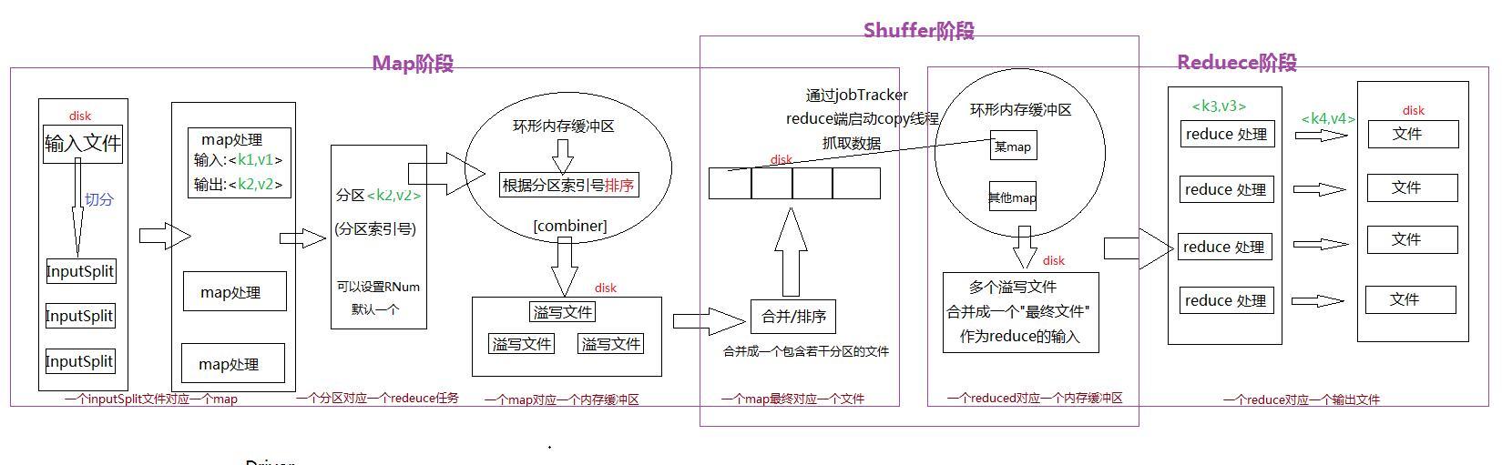 MapReduce详细的执行流程
