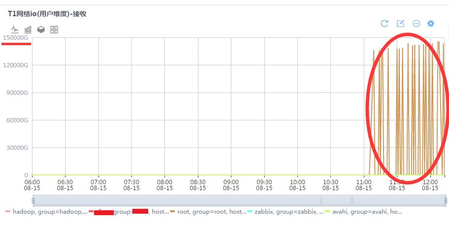 root用户的流量