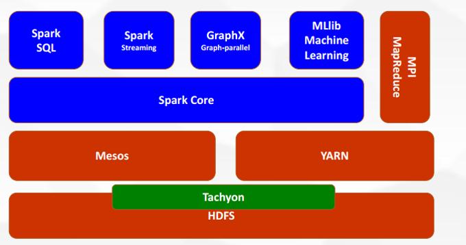 Spark 一站式大数据处理平台(图片来源于网络)