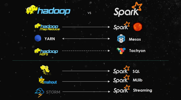 Spark vs Hadoop(图片来源:https://www.slideshare.net/SparkSummit/dev-ops-training)