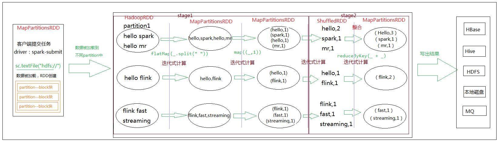 Spark 程序具体的流程图
