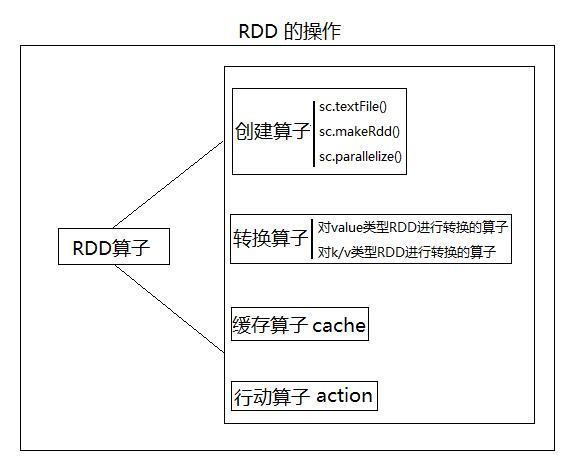 RDD操作