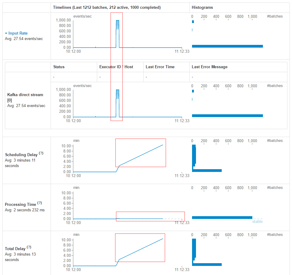 Streaming Batches对应的趋势图