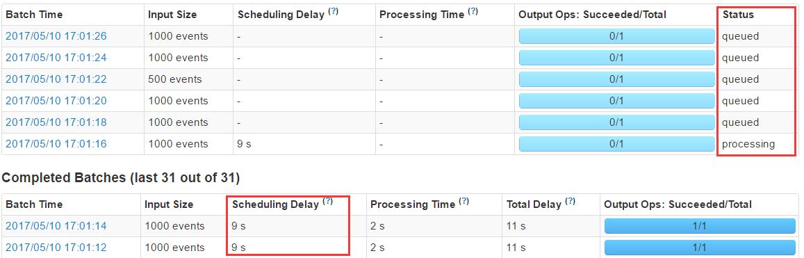 Kafka product 每秒500条数据,没有在指定时间内消费完