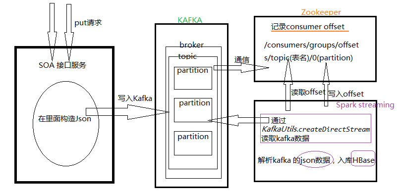 详细一点的架构图