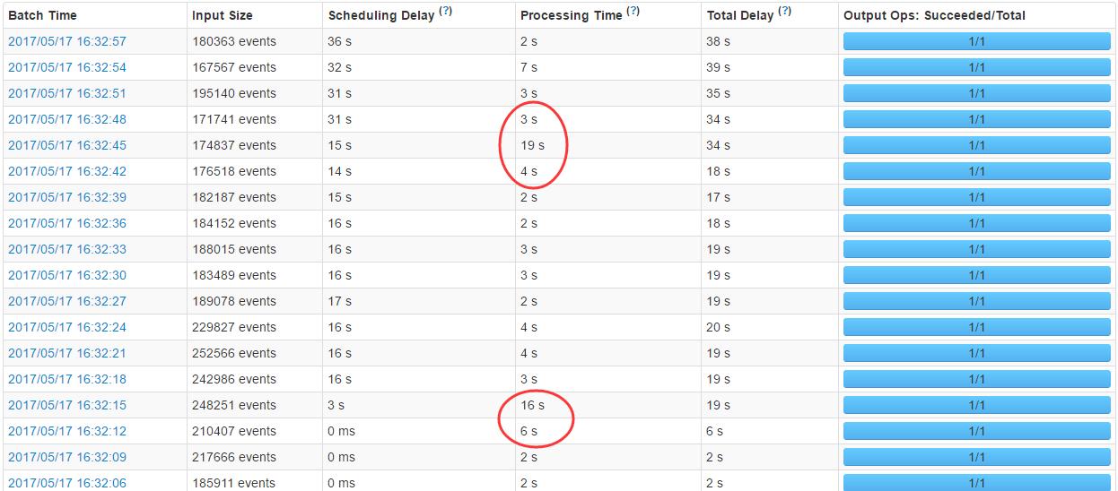 查看streaming统计,发现耗时不稳定