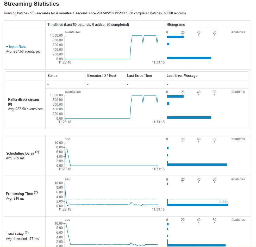 Streaming Statistics数据统计图